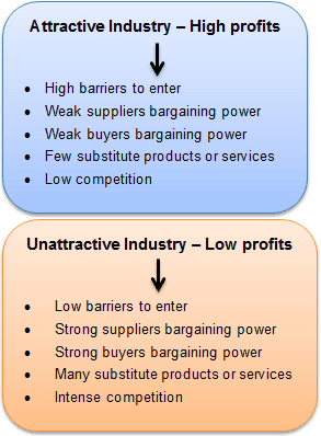 An attractive industry is when barriers to enter are high, suppliers' and bueyrs' bargaining power is weak, there are few substitute products and low competition.