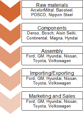 An example of automotive industry and organizations vertically integrated in it.