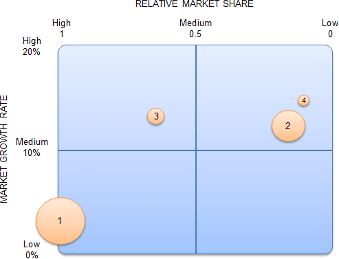 Example of the Company 'A' BCG matrix analysis.