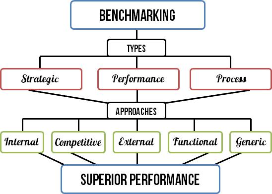 Summary of benchmarking tool.