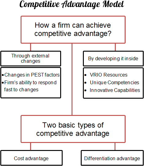 Competitive advantage model explains that a firm can achieve competitive advantage through external changes or by developing it inside.