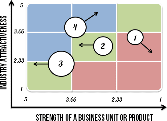 Example of the full GE-McKinsey Matrix, which shows the business units plotted on the matrix and their future direction.