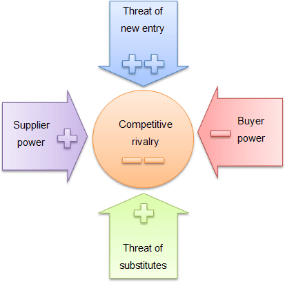 Example of Porter's five forces.