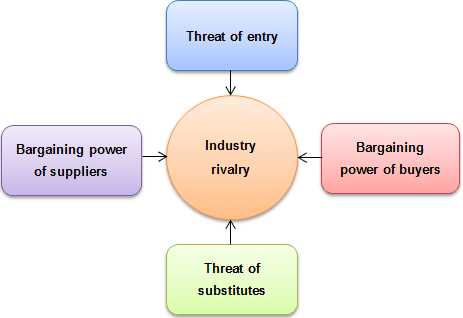 Porter's five forces model. The model shows five forces: entry barries, threat of substitutes, bargaining power of suppliers, bargaining power of buyers, industry rivalry.