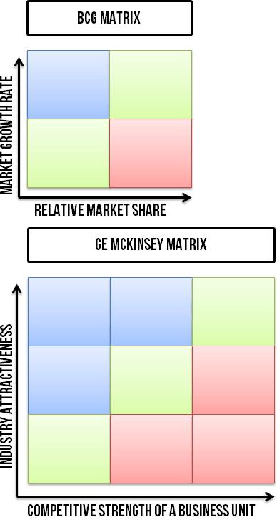 GE-McKinsey matrix compared to BCG matrix visually