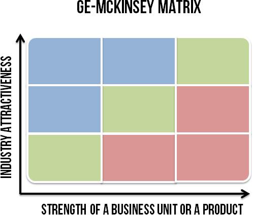 Blank GE-Mckinsey matrix cosnisting of nince cells.
