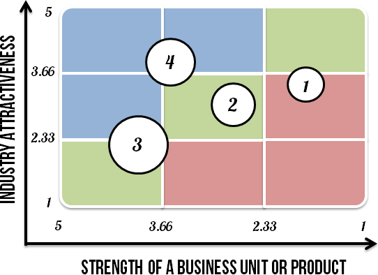 4 business units plotted on the matrix.