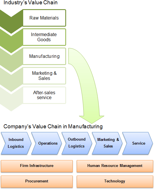 Organization's value chain in relation to industry's value chain.