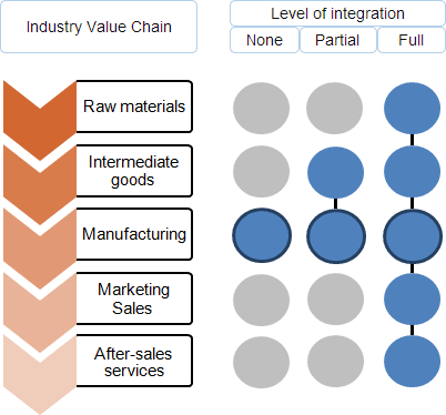 Industry's value chain and three different levels of vertical integration a company can achieve: none, partial and full integration.