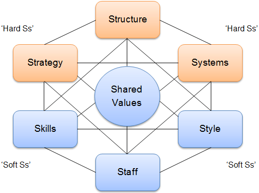 The image shows McKinsey 7s model, where 7 organization elements are interconnected with each other.