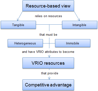 An image illustrates the key points of resource-based view model.