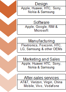 An example of smartphones industry and organizations vertically integrated in it.
