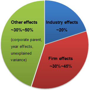 A pie chart, illustrating how important are firm, industry and other effects in achieving sustained competitive advantage.