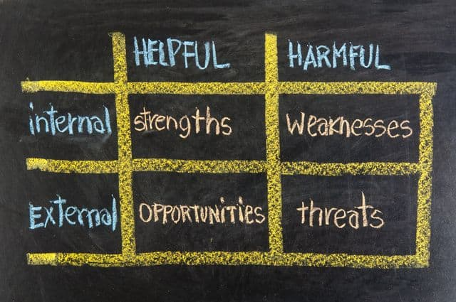 SWOT matrix that is divided into 4 areas (strengths, weaknesses, opportunities and threats) and 2 categories (helpful, harmful and internal, external) factors.